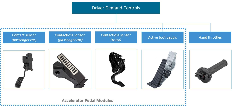 AB Elektronik GmbH, accelerator pedal, standing, hanging, hand throttles, contactless, aktive, passenger cars, truck, two wheeler