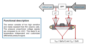 AB Elektronik Sachsen GmbH, Exhaust, Emissions, DPF, Differential pressure sensors