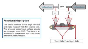 AB Elektronik Sachsen GmbH, Abgas, DPF, Differenzdrucksensoren